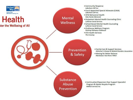 Health initiatives and programs.