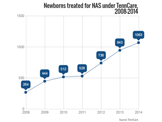 The number of newborns treated for neonatal abstinence