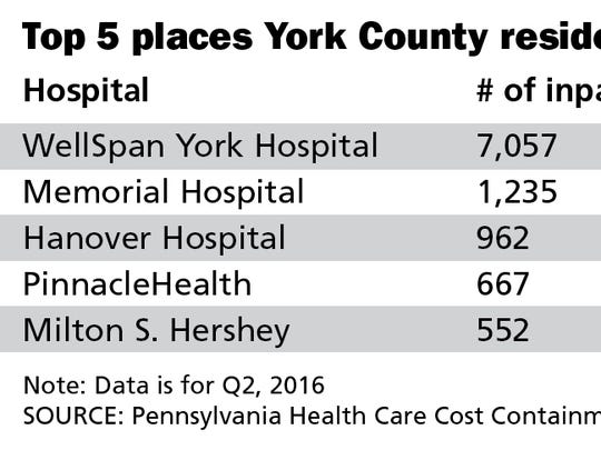 Top 5 places York County residents go for treatment.