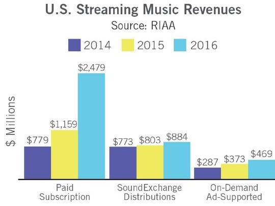 RIAA data shows historic streaming growth in 2016.