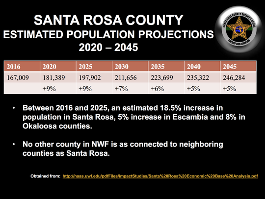 The population in Santa Rosa County is expected to