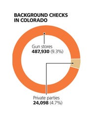 There were 512,028 background checks from July 1, 2013