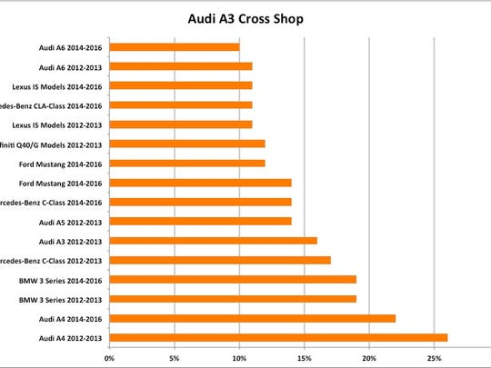 Shoppers for the Audi A3 also consider larger Audis and cars like the BMW 3-series, Mercedes C and CLA, Lexus IS and Ford Mustang, according to Autotrader.