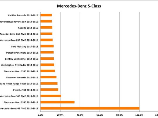 Shoppers considering the S63 AMG coupe mostly research other Mercedes-Benz cars, ultra-luxury cars and SUVs.