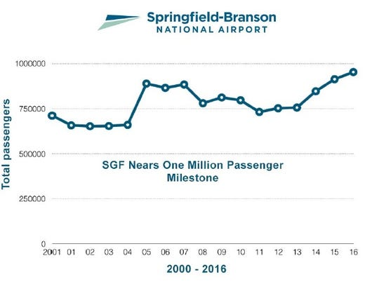 Springfield-Branson National Airport on Thursday released this chart showing annual total passenger count since 2001.