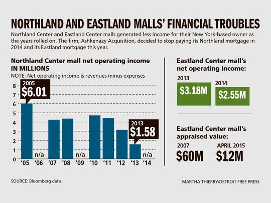 Northland and Eastland malls ' financial troubles