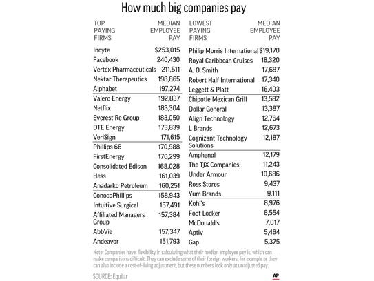 Graphic showing the 20 companies with the highest median