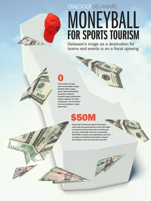 The impact of sports tourism in Delaware