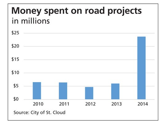 Money spent on road projects