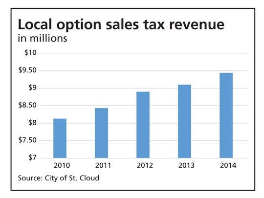 Local option sales tax revenue