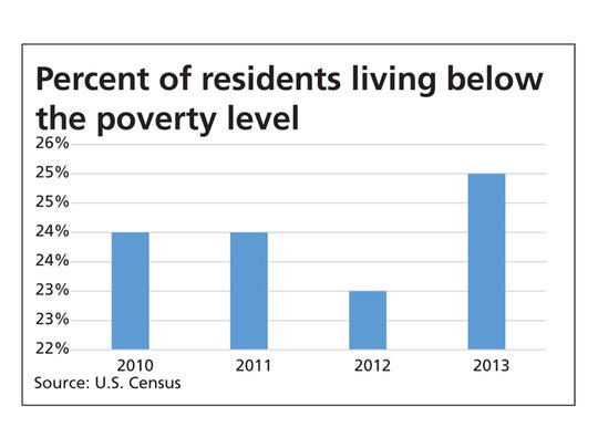 Percent of residents living below the poverty level