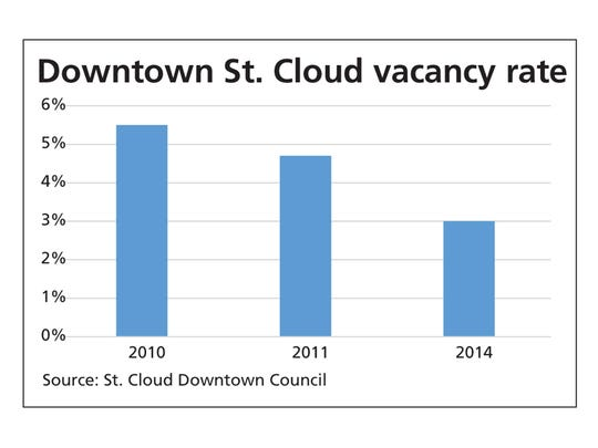 Downtown St. Cloud vacancy rate
