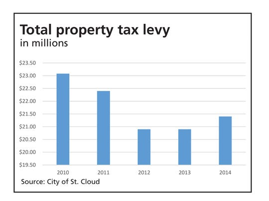Total property tax levy