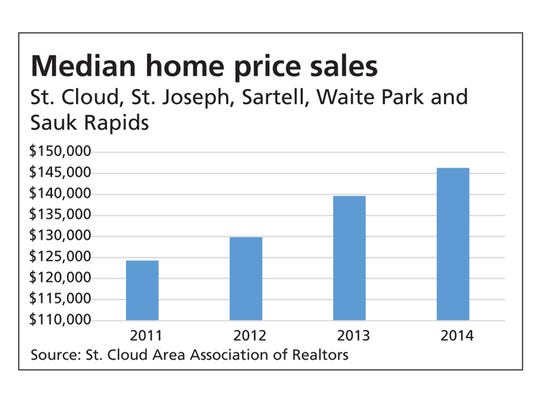 Median home price sales