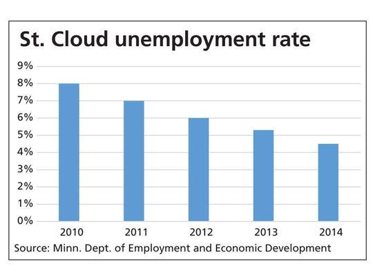 St. Cloud unemployment rate