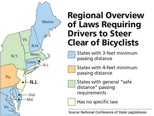 Overview of law requiring drivers to steer clear of bicyclists