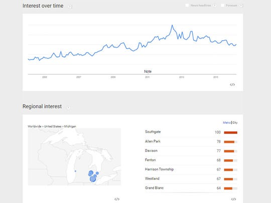 """Michigan's interest in """"porn"""" on Google since 2004, graphed over time, plus a regional breakdown, according to Google Trends."""