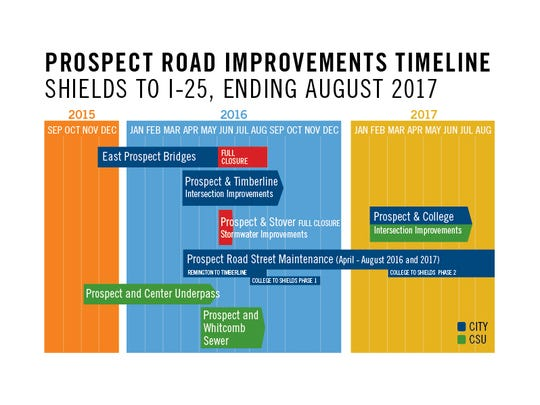 Prospect Road improvements timeline, Shields Street to Interstate 25 ending in 2017