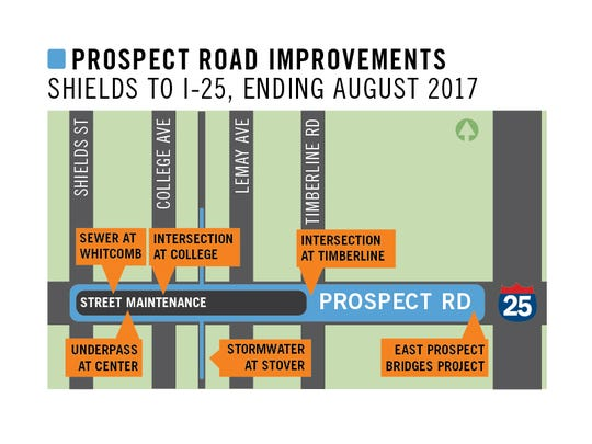 Prospect road improvements map, Shields Street to Interstate 25 through 2017.
