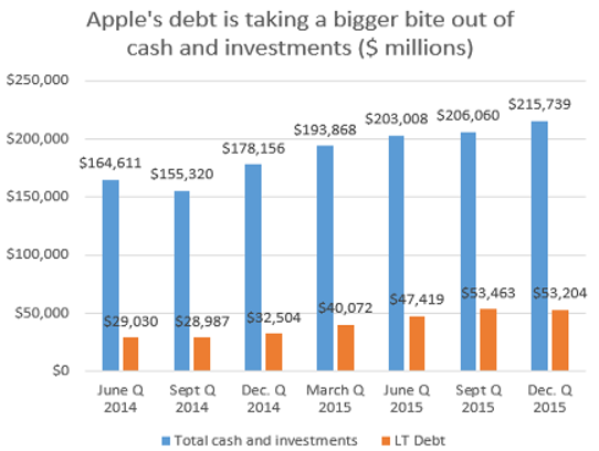 Apple's debt is taking a bigger bite out of cash and