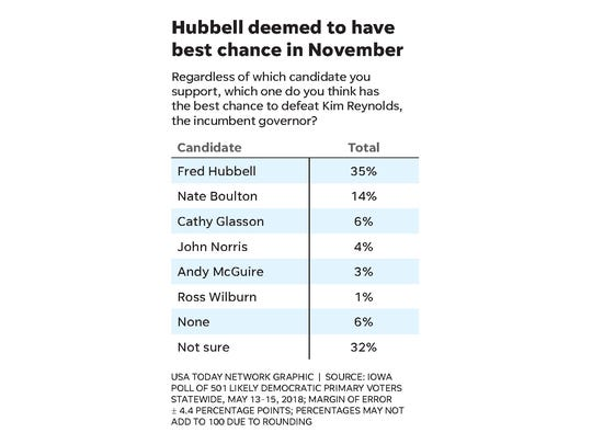 By more than 2 to 1 over Nate Boulton, his closest challenger, likely Democratic primary voters say they think Fred Hubbell is best suited to take on Iowa Gov. Kim Reynolds in November.