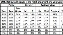 Siena poll