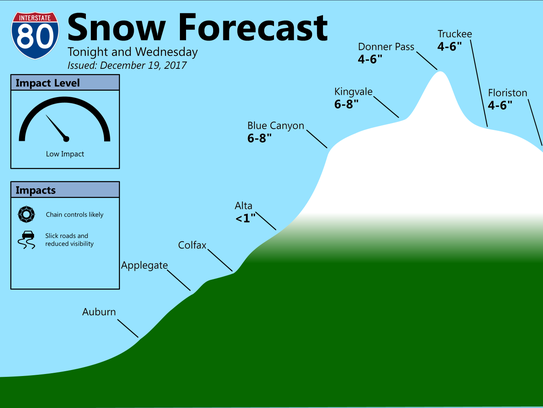 Snow levels predicted for Interstate 80.