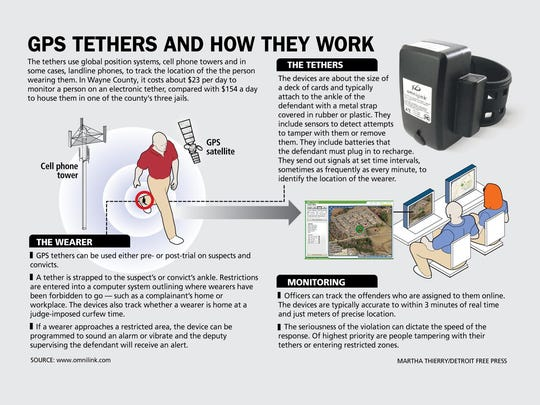 GPS tethers and how they work