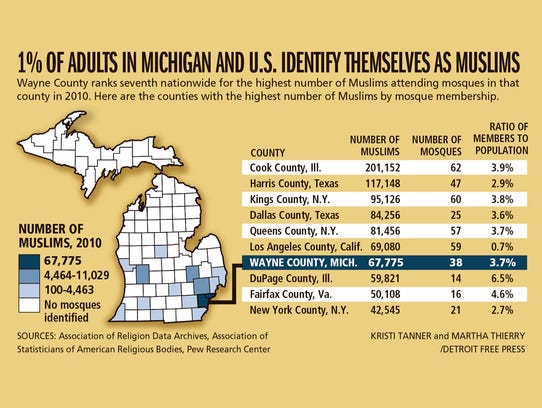 1% of adults in Michigan and U.S. identify themselves