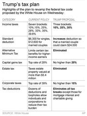 Graphic shows highlights President Donald Trump's tax