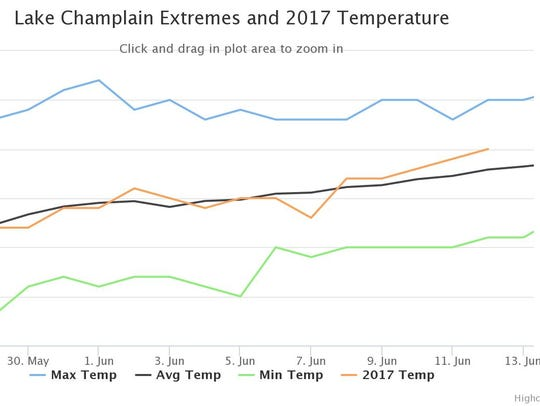 Water temperatures in Lake Champlain (in orange) have
