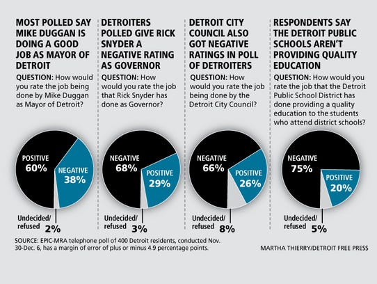Poll: Majority believe Detroit is moving in the right