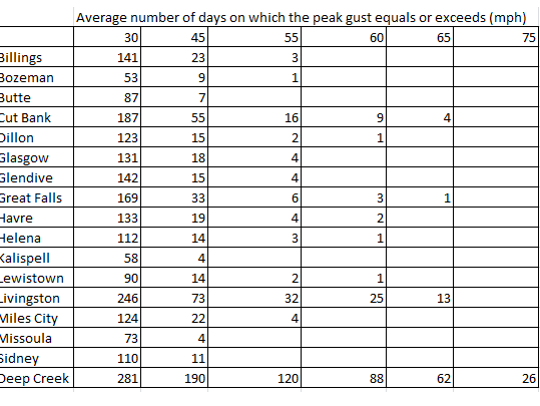 The chart shows the number of days gusts were 30 mph,