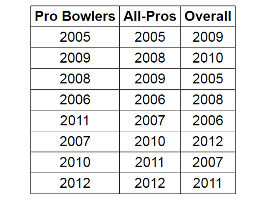 Ted Thompson's best drafts as ranked by Pro Bowl selections,