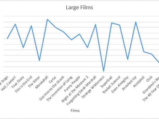 A graph of Jonah Hill's film reception while larger