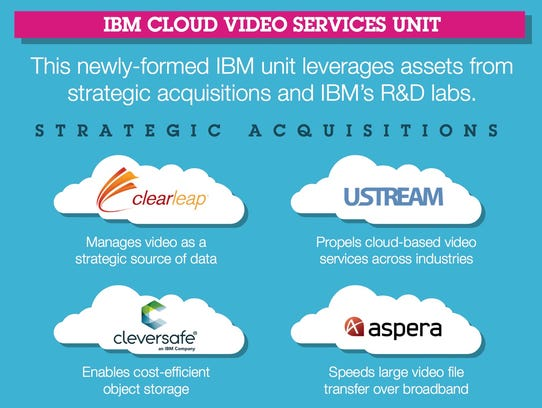 A graphic showing recent IBM acquisitions that make