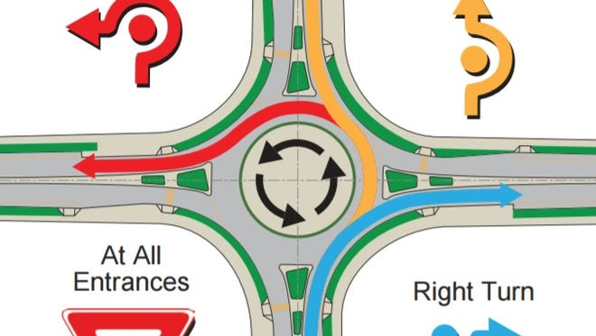 How to complete a roundabout