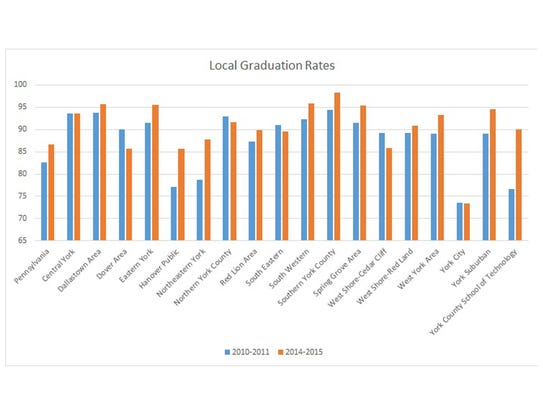 Graduation rates in York County district schools.