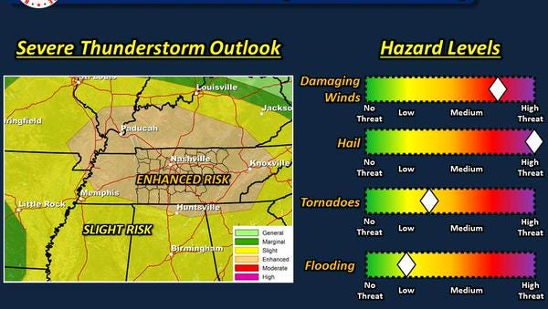 That National Weather Service has predicted a chance for severe weather throughout the afternoon and evening Saturday.