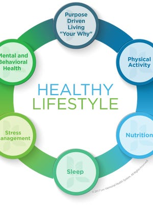 The Lee Health lifestyle Wellness Wheel helps people focus on a road map to better health.