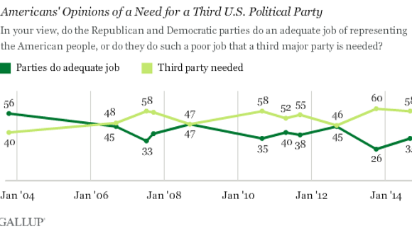 gallup-thirdparty