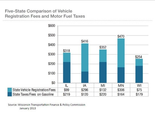Wisconsin's combined registration fee and gas tax is