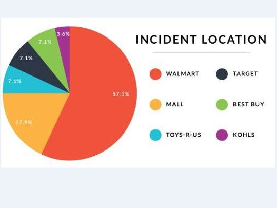 Reviews.org published a study that shows the stores with incidents on Black Friday.