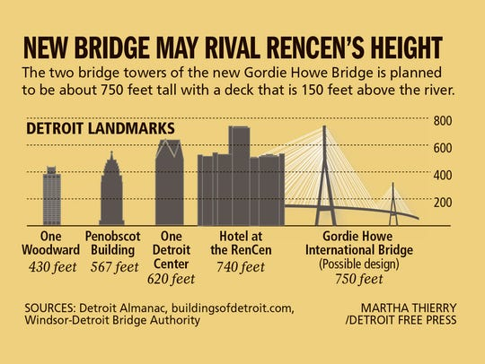 New bridge may rival RenCen's height.