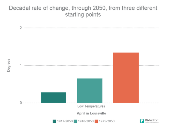 Decadal rate of change, through 2050, from three different