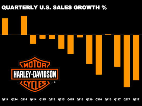harley davidson marketing failes Search promo marketing harley davidson  when they saw how the shirts carried a logo that was similar to harley-davidson's, they informed corporate harley.