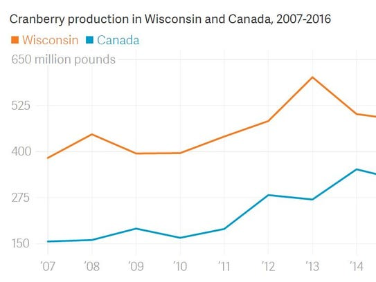Cranberry production in WI and Canada