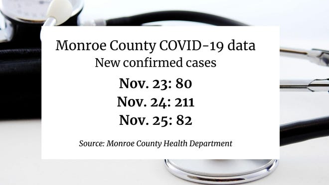 Monroe County's recent coronavirus data.