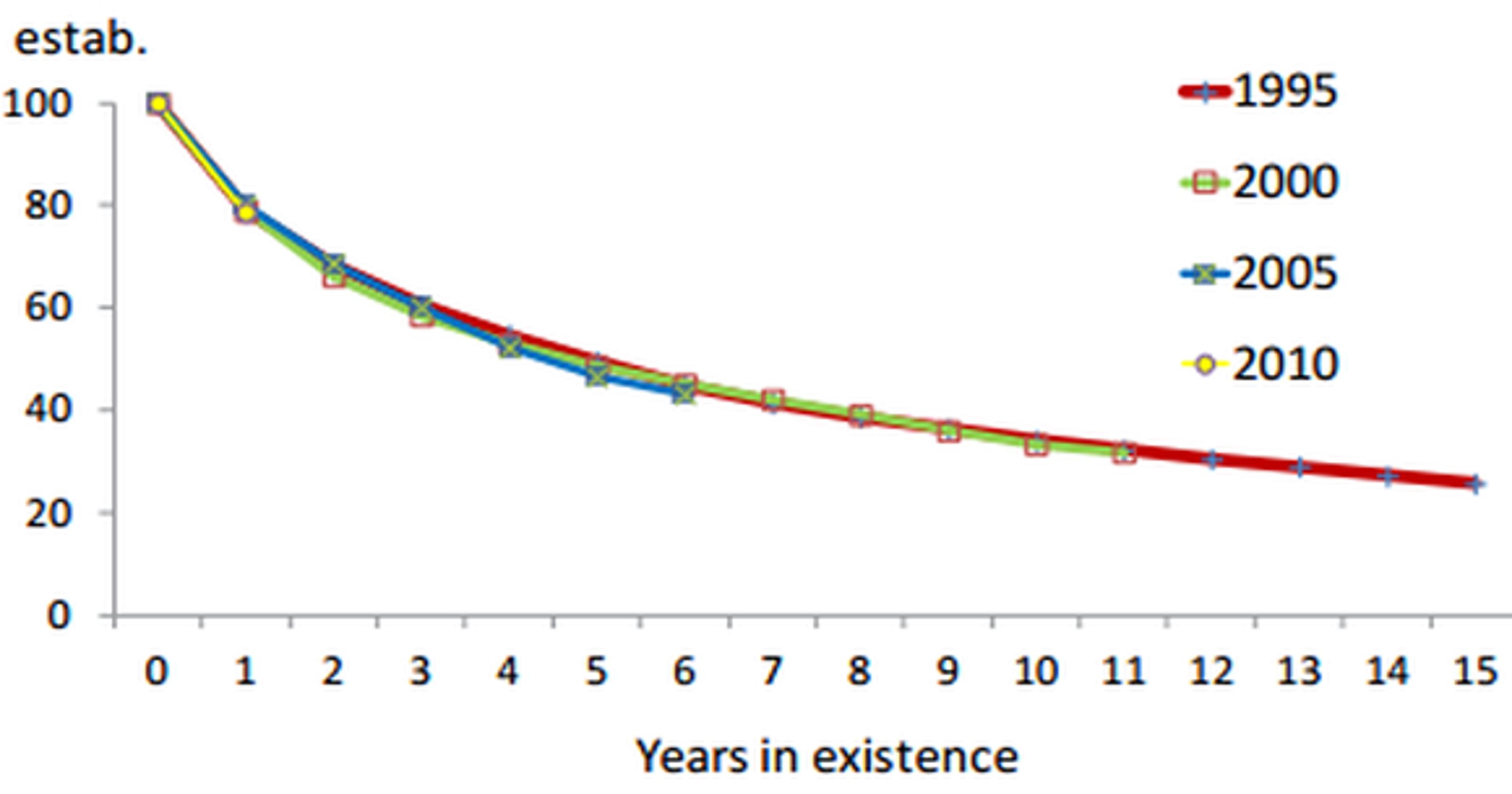 bls-business-survival-rates_rWnMXrU_large.png (3200Ã?1680)