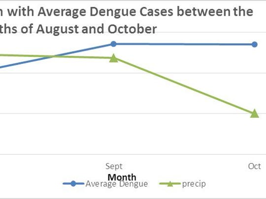 Fig. 1: The relationship between average dengue incidence and average precipitation between the months of August and October.